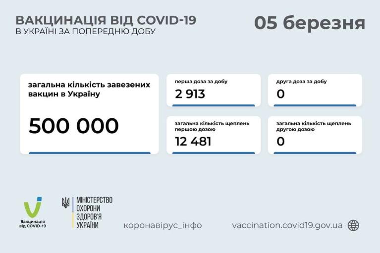 В Україні за добу вакцинували майже три тисячі осіб: статистика по областях