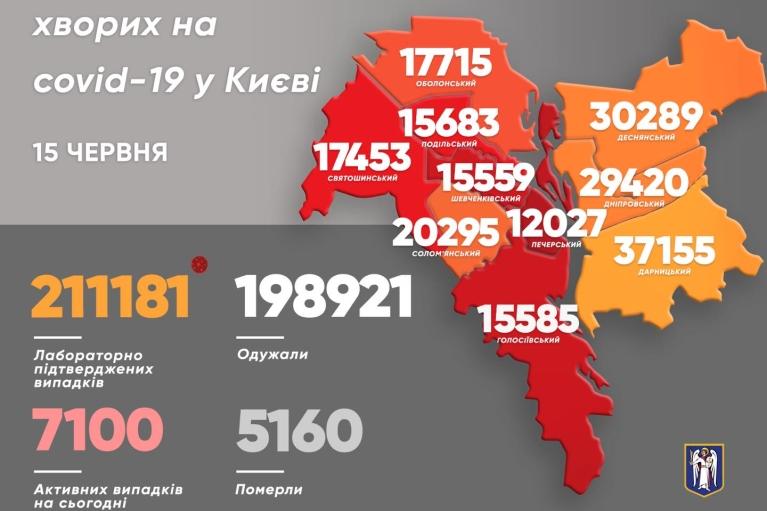 У Києві додалось ще дві тисячі хворих на COVID-19