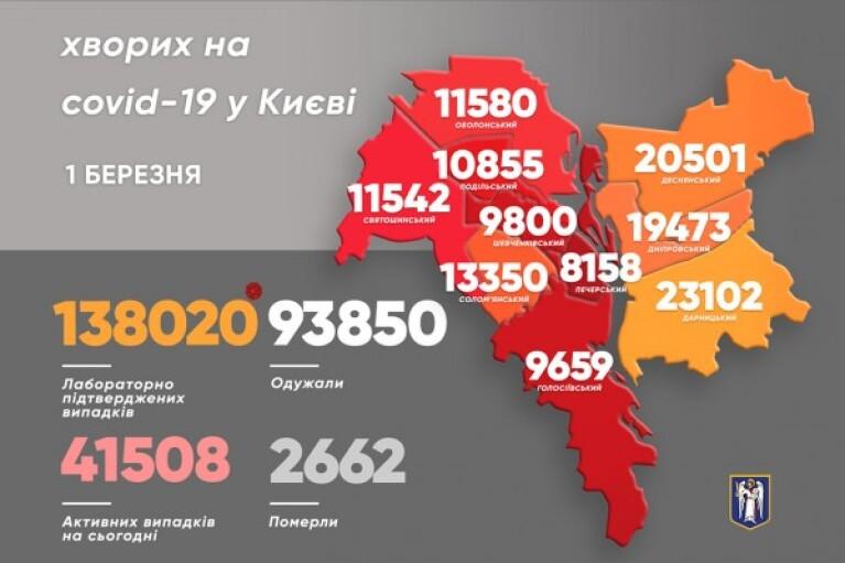 Коронавирус в Киеве: инфицированных в 10 раз больше, чем выздоровевших