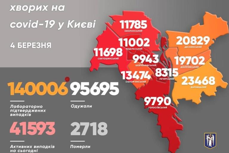 В Киеве за сутки более 800 новых случаев COVID-19, госпитализированы 108 человек