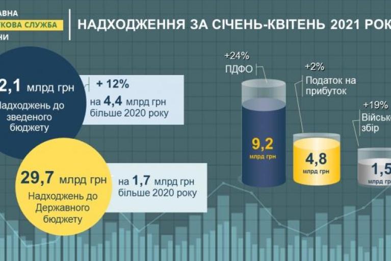 У Києві від початку року податкові надходження до бюджетів усіх рівнів склали понад 42 млрд грн, — Злата Лагутіна