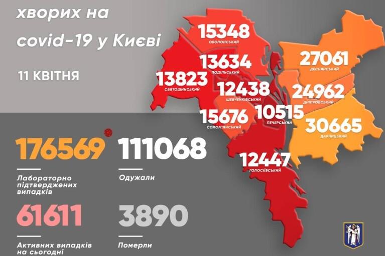 Почти 700 киевлян обнаружили у себя коронавирус в сутки: показатель упал вдвое