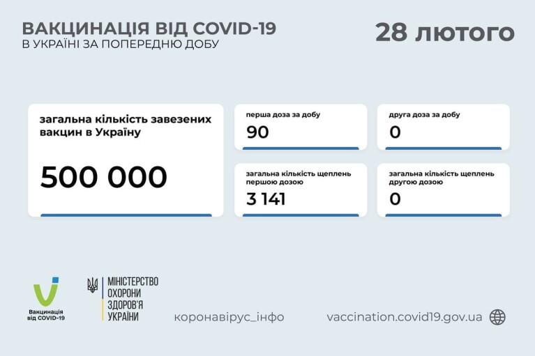 За добу в Україні вакцинацію від COVID-19 проводили лише в трьох областях