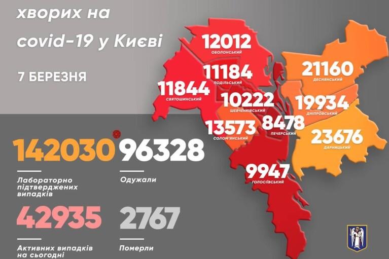 Коронавирус в Киеве: количество инфицированных упало на треть