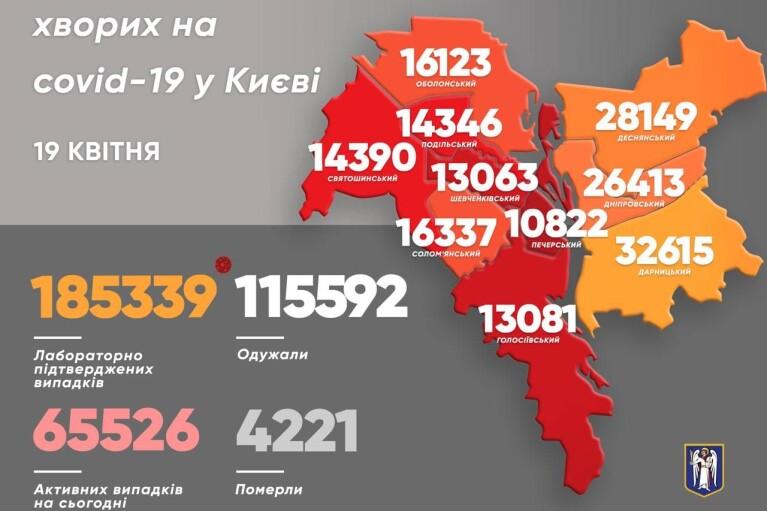 В Киеве постепенно выравнивается статистика заболеваемости COVID-19