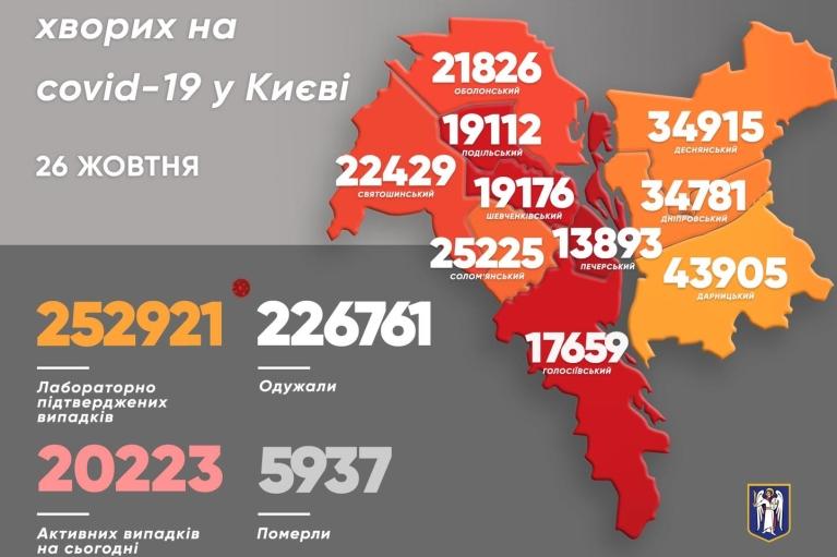 COVID-19 в Киеве: за сутки количество заболевших увеличилось почти вдвое