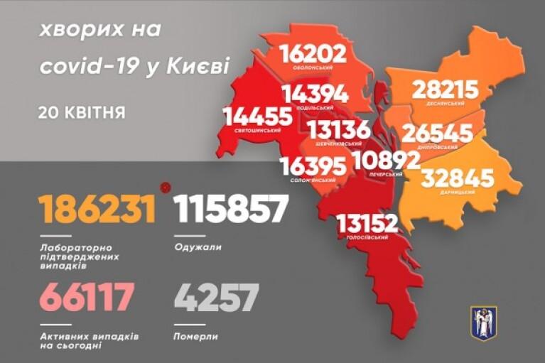 В Киеве за сутки обнаружили вдвое больше больных COVID-19, чем накануне