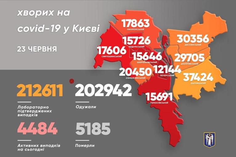 У Києві різко зросла кількість хворих на COVID-19 за добу