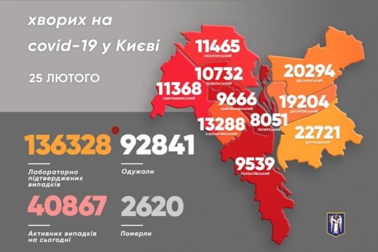 Коронавірус у Києві: ще більше хворих, кількість смертей зросла втричі