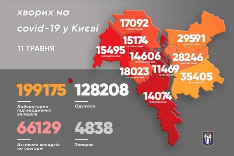 В Києві за добу коронавірус підхопили менше сотні людей