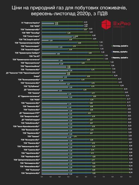 Цены на природный газ для бытовых потребителей
