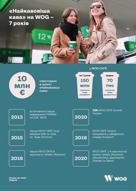"""Проект """"Найкавовіша кава"""" занимает лидирующие позиции по объемам продаж кофе и кофейных напитков в Украине"""