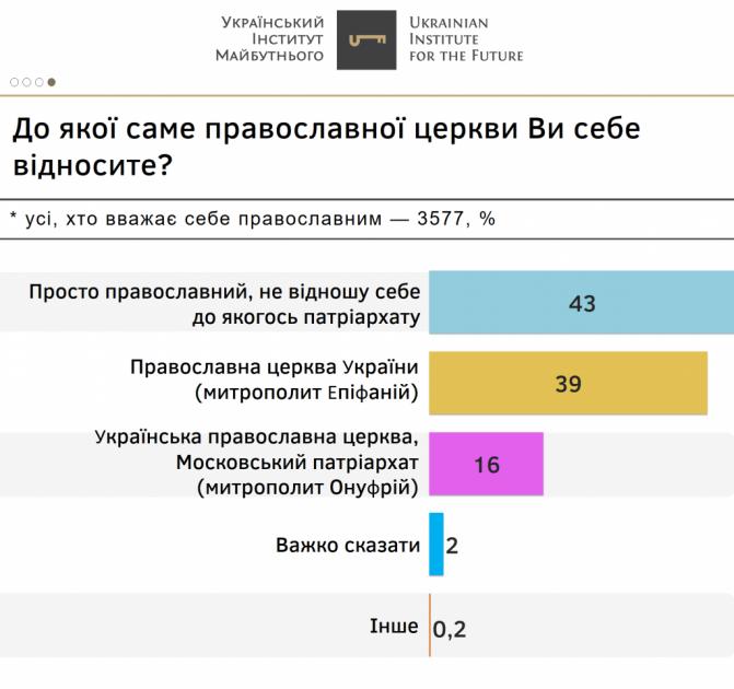 Подавляющее большинство украинцев, которые относят себя к православию, не принадлежит ни к одной из епархий