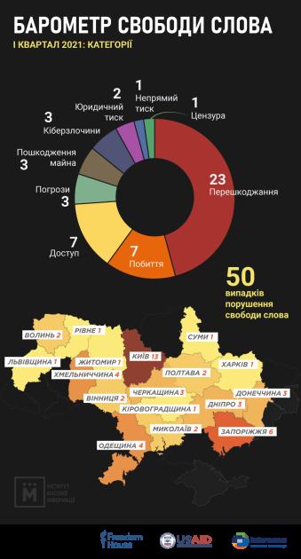 В течение первого квартала с ущемлением прав столкнулись 40 журналистов