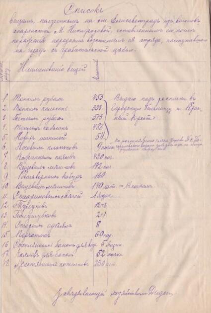 Трофеи елисаветградцев, захваченные в боях с большевиками и анархистами в марте 1918 года