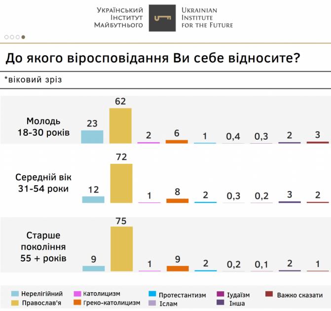 Среди всех возрастных категорий больше всего респондентов относят себя к православным христианам