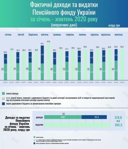 Фактические доходы и расходы ПФУ