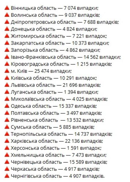 Коронавирус в регионах Украины