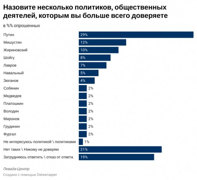 """Результати опитування """"Левада-центру"""""""