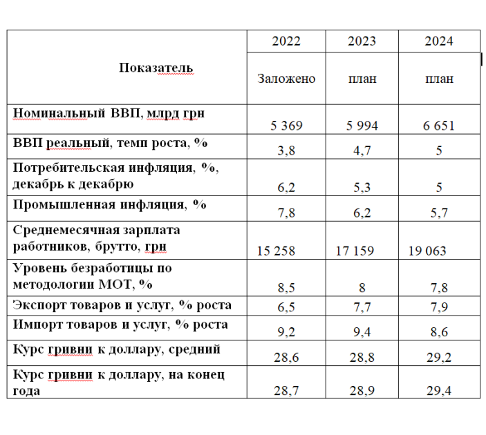 "Джерело: проєкт закону України ""Про державний бюджет України на 2022 р."""