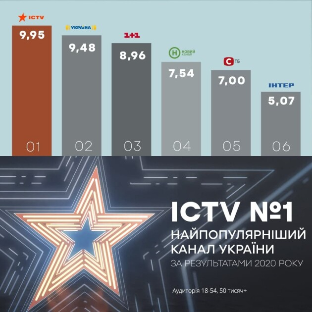 ICTV став каналом №1 за підсумками 2020 го ТВ-року
