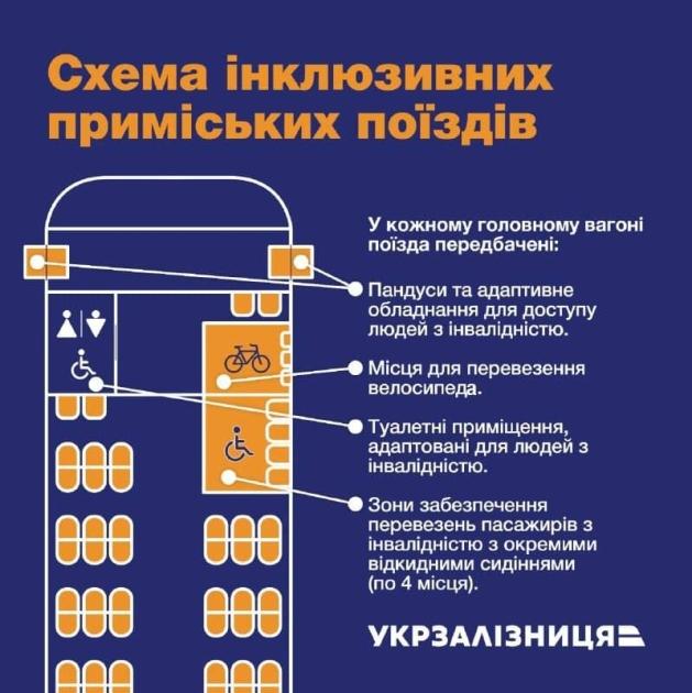 На модернизацию поезда потратили 70,6 млн грн