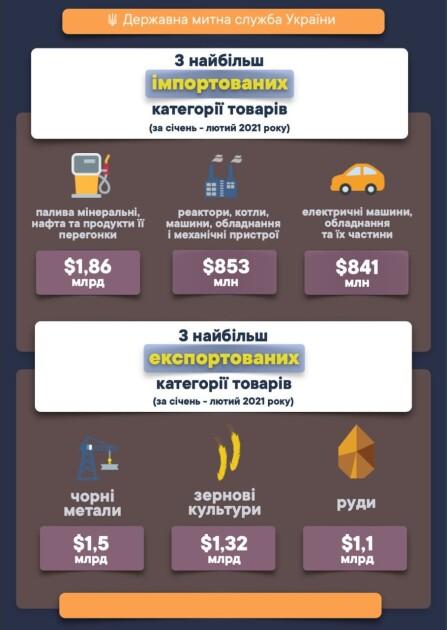 Найбільш імпортовані та експортовані товари