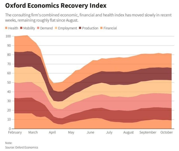 Индекс экономического восстановления в США, данные Oxford Economics