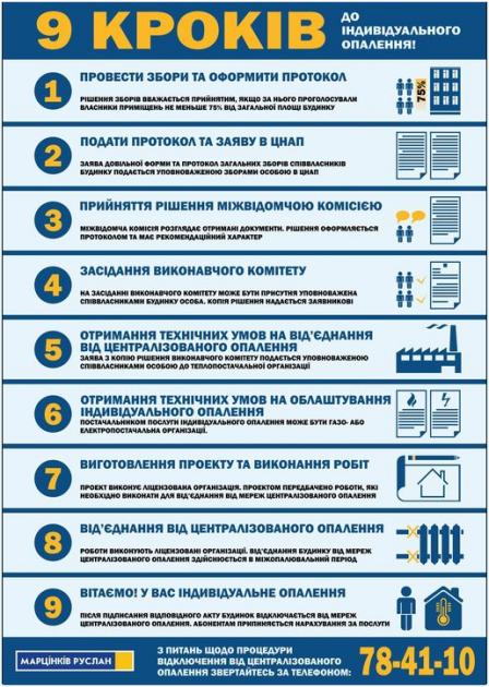 Инфографика по переходу на индивидуальное отопление