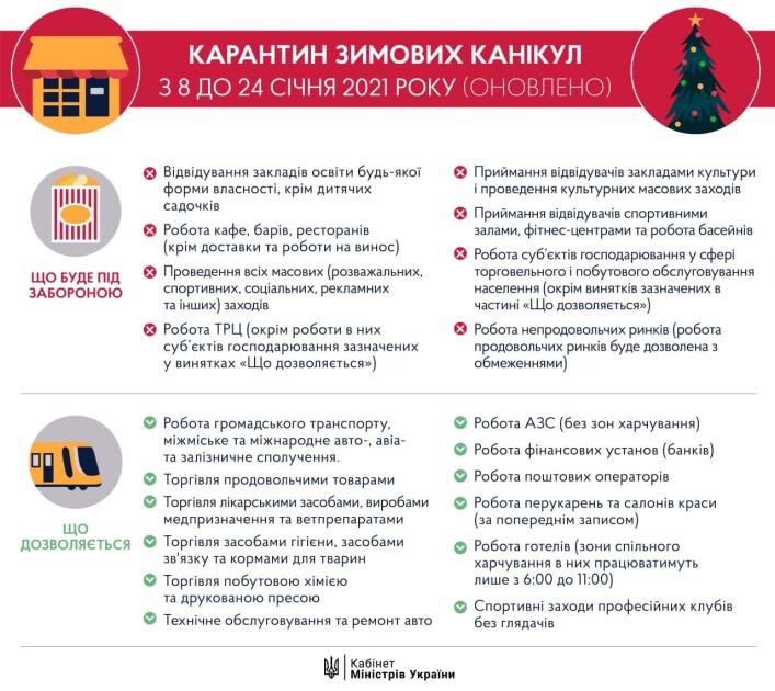 У період з 8 по 24 січня в Україні діють посилені карантинні обмеження