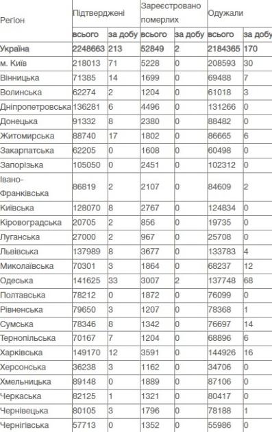 Коронавірус в Україні, дані на 26 липня
