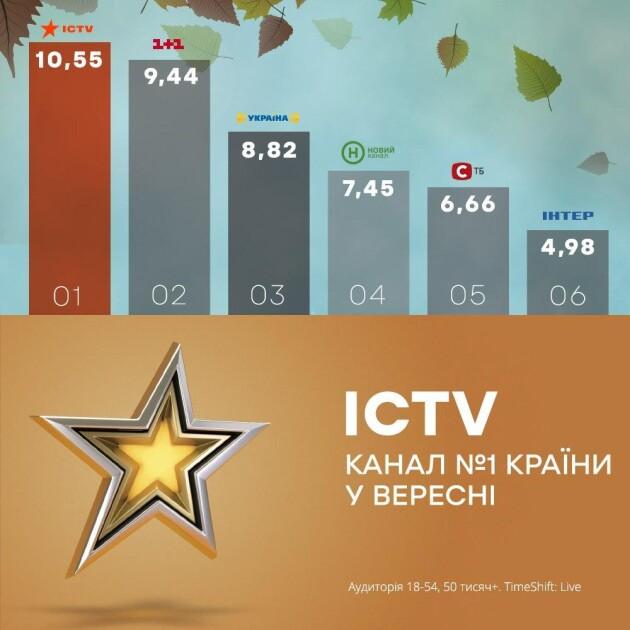 В сентябре ICTV стал первым среди национальных каналов