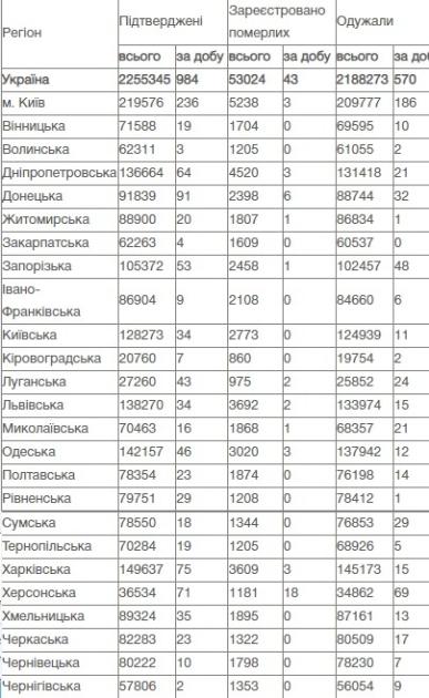 Коронавирус в Украине, данные на 4 августа