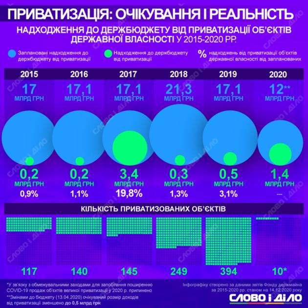 Доходы от приватизации в 2015-2020 годах