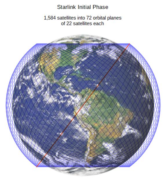1584 спутника на 72 орбитах по 22 спутника в каждой