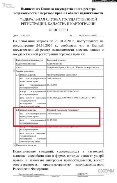Земля глави КСУ Тупицького в Криму